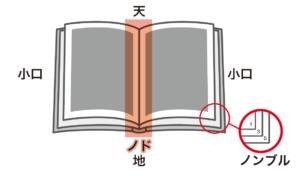 冊子の部位